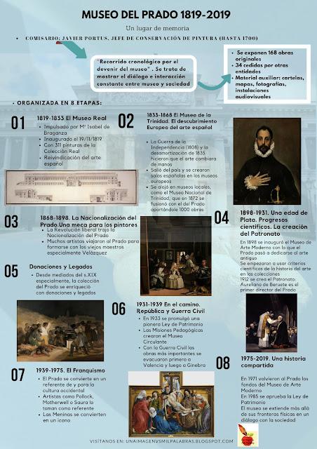 Infografía sobre la exposición Museo del Prado 1819-2019. Un lugar en la memoria