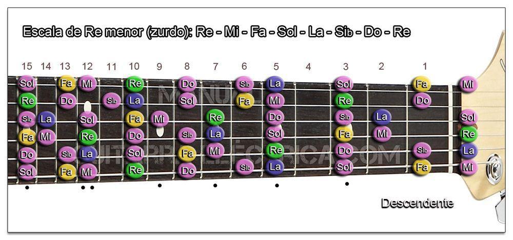 Escala Guitarra Re menor natural (D) Zurdo