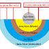 Dünyanın Katmanları Konusu Anlatımı - Ders Özeti - 3. Sınıf Fen Bilimleri