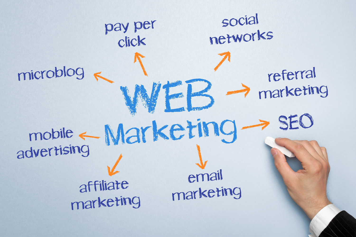 Internet marketing is what it is 20