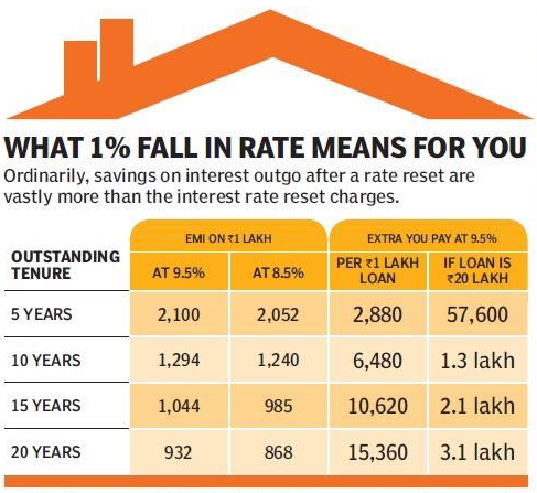 Instaemi home loan rates