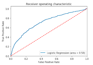 Displaying items by tag: logistic regression