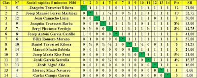 Clasificación final por orden de puntuación del Torneo Social de Rápidas 1986