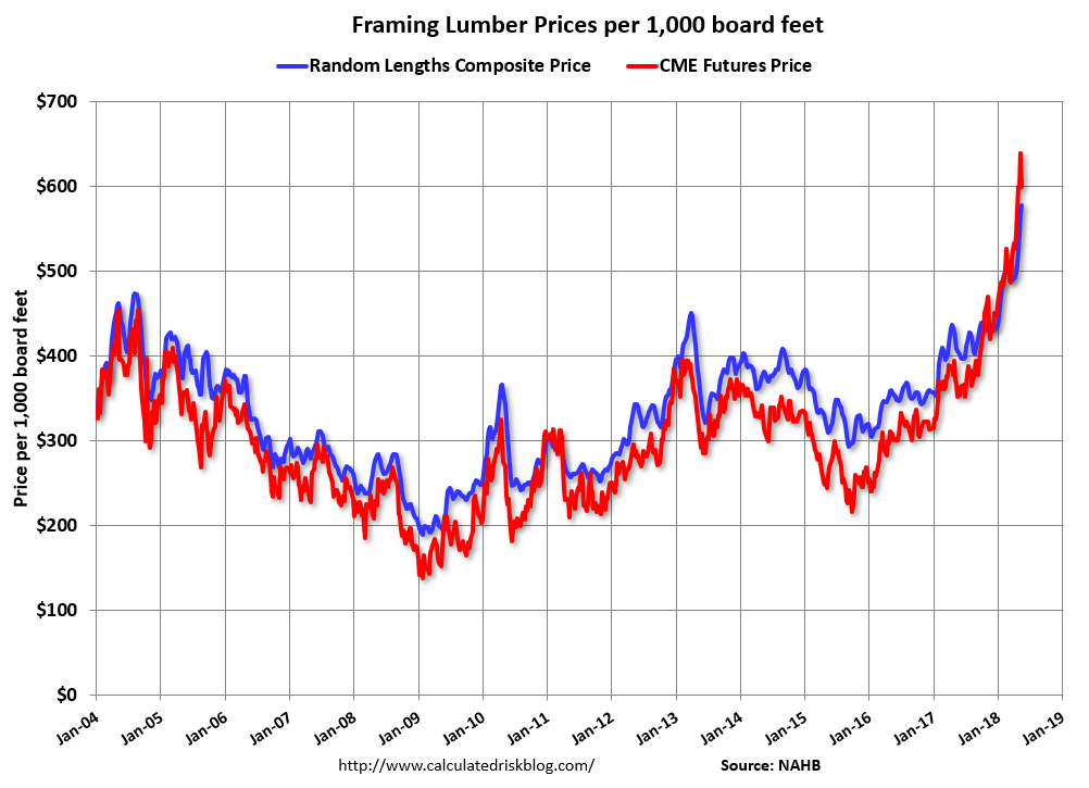 Calculated Risk: Update: Framing Lumber Prices Up Sharply