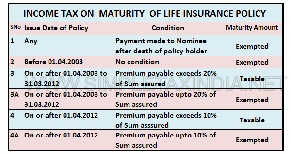 INCOME TAX ON MATURITY OF LIFE INSURANCE POLICY | SIMPLE ...