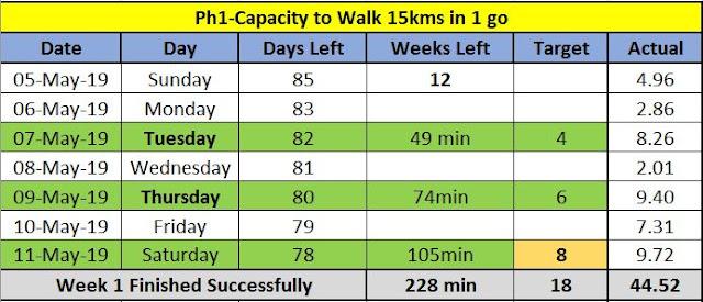#TheLifesWayGoals - @Walkthetalk_ #MTN702WALK #Target25km on 28th July 2019 - Week 1 #HuaweiHealthSA