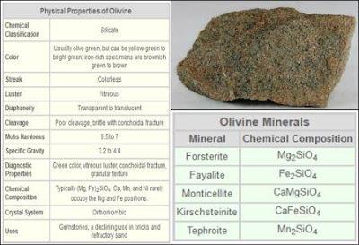 deskripsi dan kelompok olivin