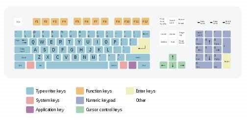 A - Z Function and Control Computer Keyboard Keys