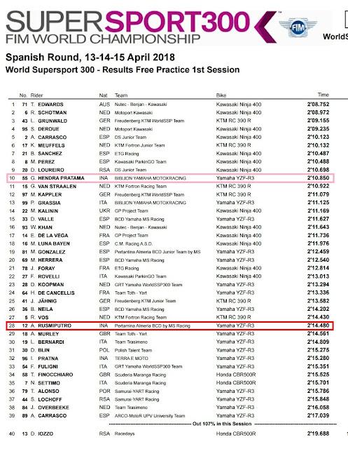Hasil FP1 WSSP Aragon 2018