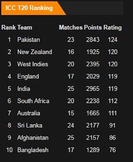 ICC T20 Rankings in December 2017