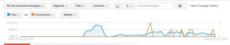 Performance e conversões no Google Adwords