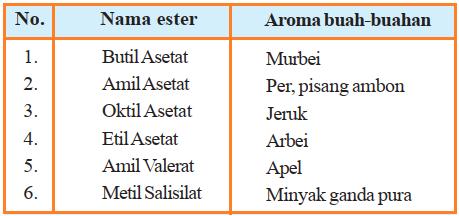 Zat pengaroma pada Makanan - Tabel Contoh Ester-Ester yang memberi aroma buah-buahan