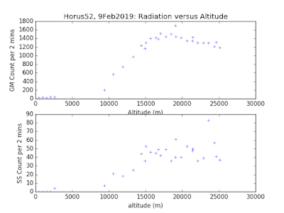 Real-Time Radiation Counts versus Altitude