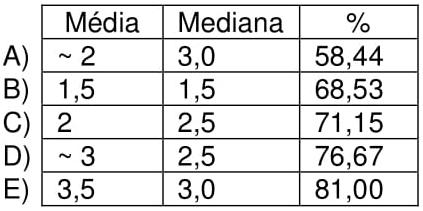 A média, a mediana da turma, e o percentual do número de alunos que leram no máximo 5 livros no período são