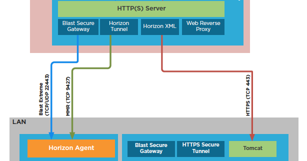 Even Gooder: Troubleshooting Port Connectivity For Horizon's Unified