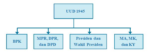 Sistem Pemerintahan Indonesia, Sistem Pemerintahan Indonesia Sekarang, Sistem Pemerintahan Indonesia Setalah Amandemen | www.zonasiswa.com