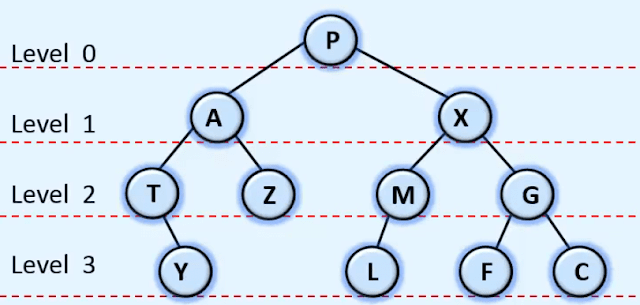 Level order traversing of tree | Data structures