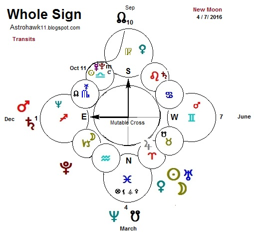 Astrology Using Whole Signs House System For Transits New Look At