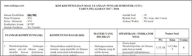 Download dan dapatkan kisi kisi ulangan uts IPA kls 6 smst 1/ mid/ ganjil/ gasal kurikulum ktsp 2006. tahun ajaran 2017 2018. www.soalbagus.com