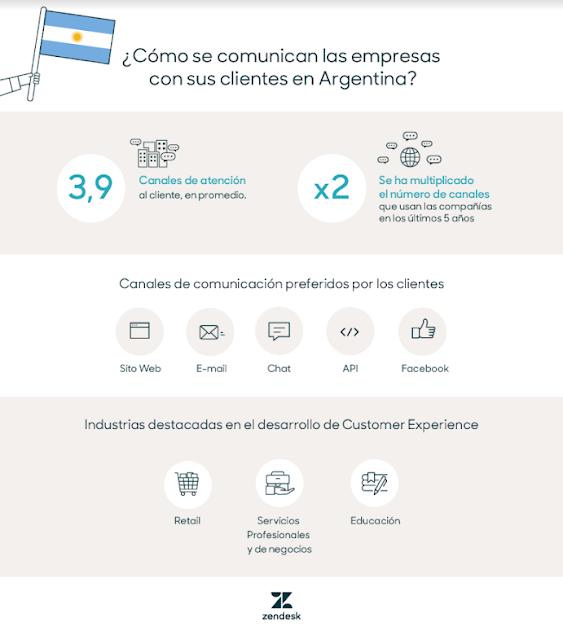 Estudio de @ZendeskLatam sobre Customer Experience en Argentina