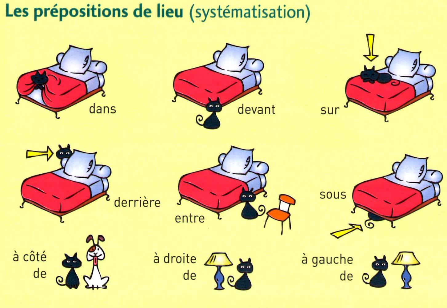 french prepositions les prpositions learn french at tattoo design bild. Black Bedroom Furniture Sets. Home Design Ideas