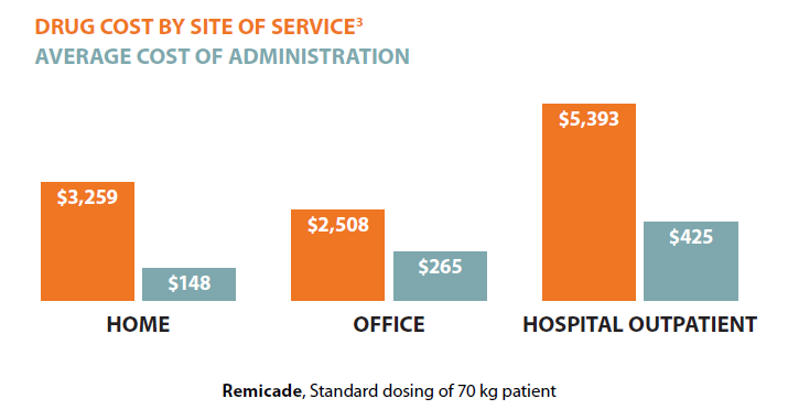 cost benefit of hospitalization compared with outpatient For outpatient management strategies,  cost-benefit analysis  alternative strategies to inpatient hospitalization for acute medical conditions :.