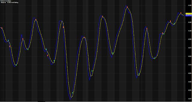 Stochastic Based Perfect Oscillator
