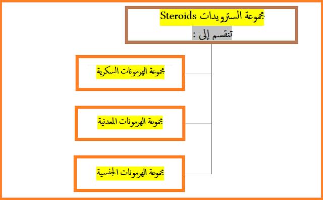 مجموعة السترويدات Steroids