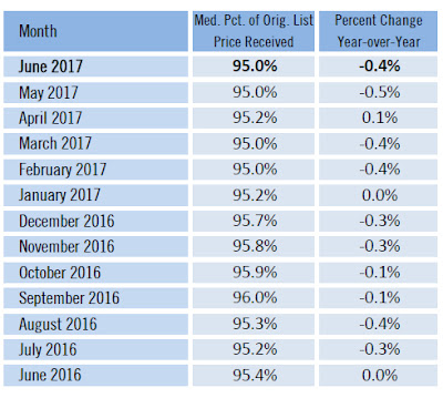 Sarasota County June 2017 real estate list price versus sales price ratio