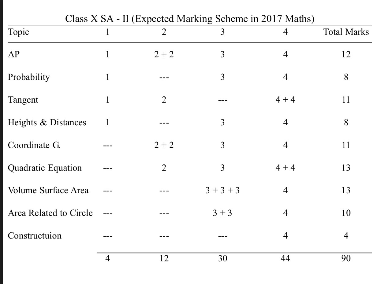 CBSE CLASS TENTH EXPECTED Marking Scheme in 2017 Maths SA