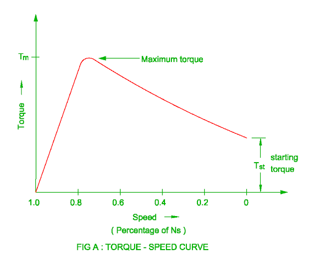 torque slip curve of the induction motor
