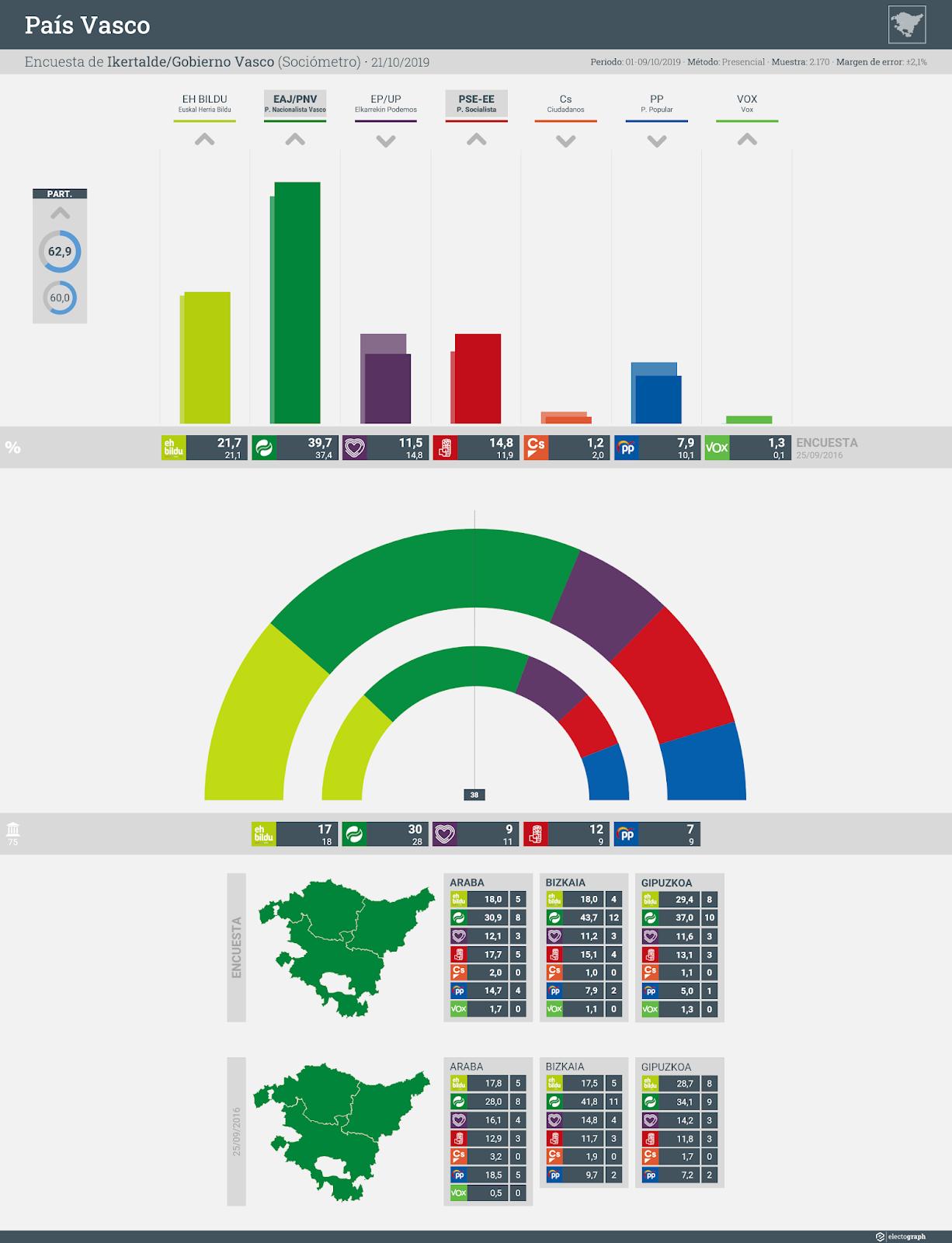 Gráfico de la encuesta para elecciones autonómicas en el País Vasco realizada por Ikertalde y el Gobierno Vasco, 21 de octubre de 2019