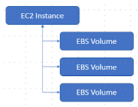 ec2 attached to ebs