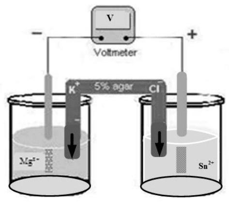 40+ Soal Jawaban UNBK-USBN Kimia SMA Terbaru - kosngosan