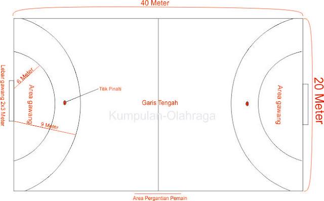 Ukuran Lapangan Permainan Handball (Bola tangan)