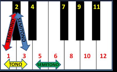 Una octava cualquiera cuyas notas he numerado del 1 al 12