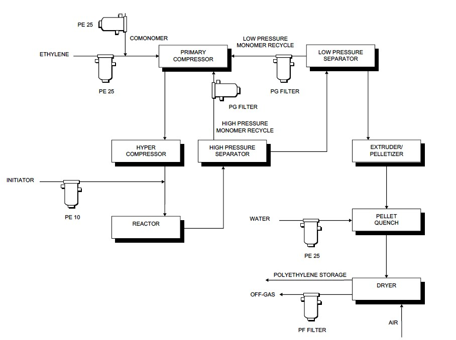 Process Flow Sheets August 2011
