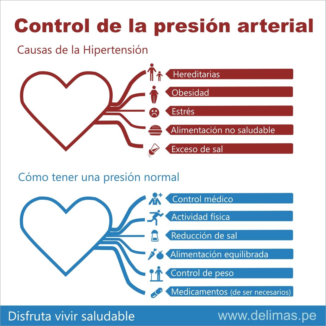 Causas de la hipertension arterial