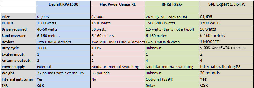 AE5X: Legal-limit solid state amps compared
