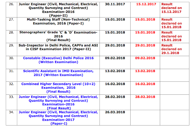 SSC Status Report of Results as on 31.01.2018