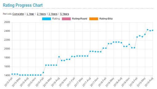 Son classement Elo a bondi de plus de 250 points en février