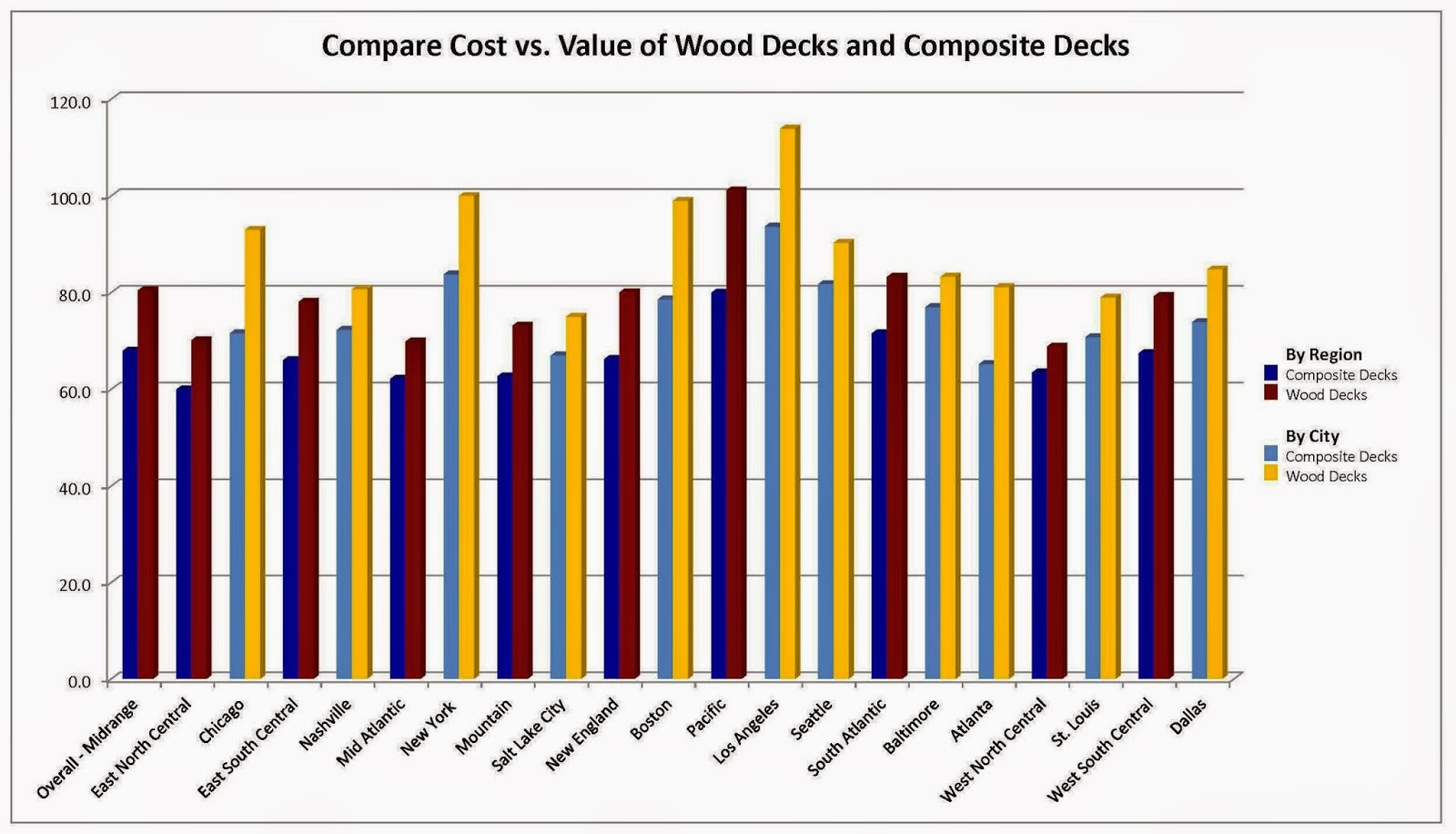The Duradek Way Wood Decks Beat Composite Decks For Value
