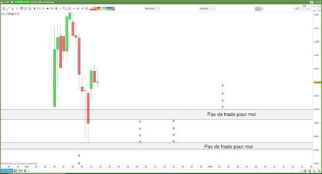 Plan de trade pour lundi bilan [12/02/18] #cac40 $cac