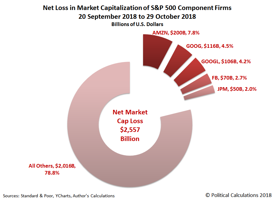 Net Loss in Market Capitalization of S&P 500 Component Firms, 20 September 2018 through 29 October 2018