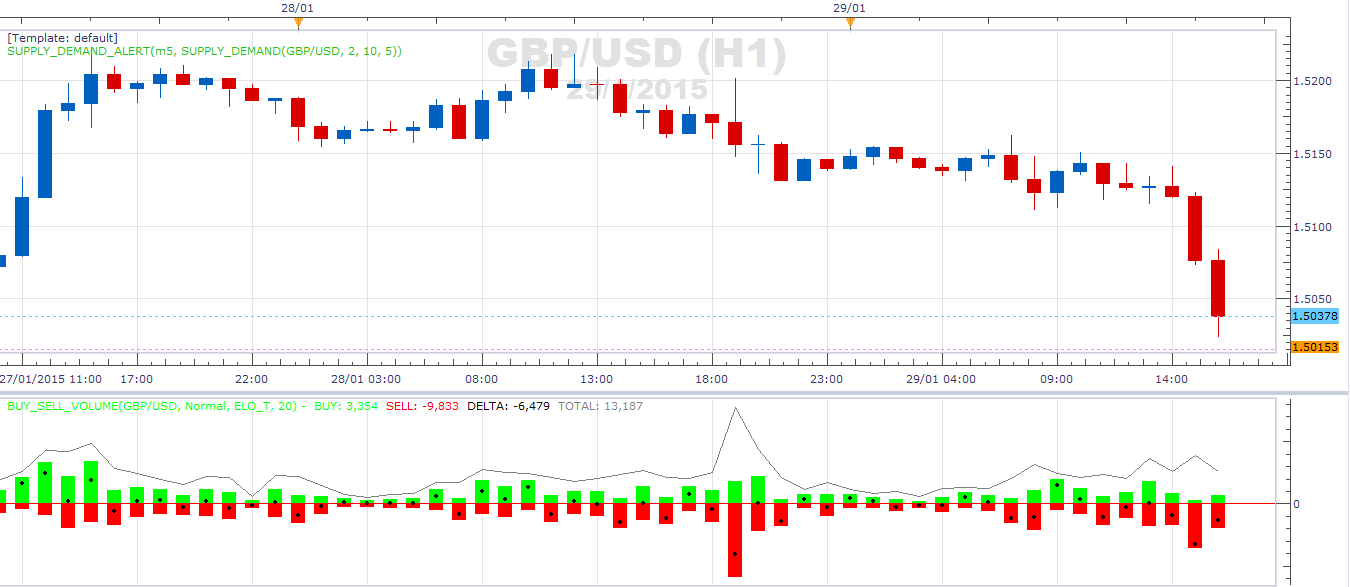 Buy Sell Volume Indicator Mt4