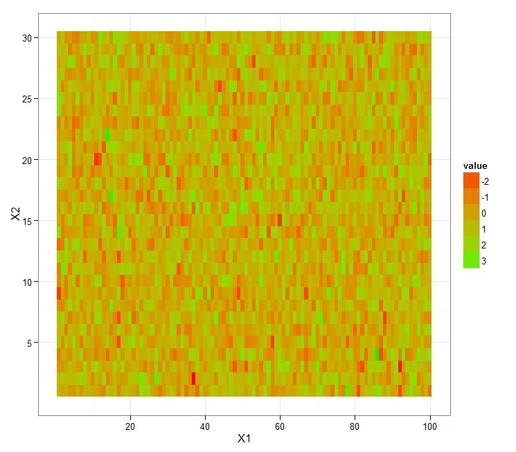 R graph gallery: RG#22: heatmap plot using ggplot2