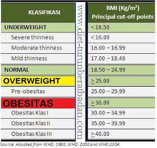Kalkulator BMI Dan Cara Kira BMI (Body Mass Index)