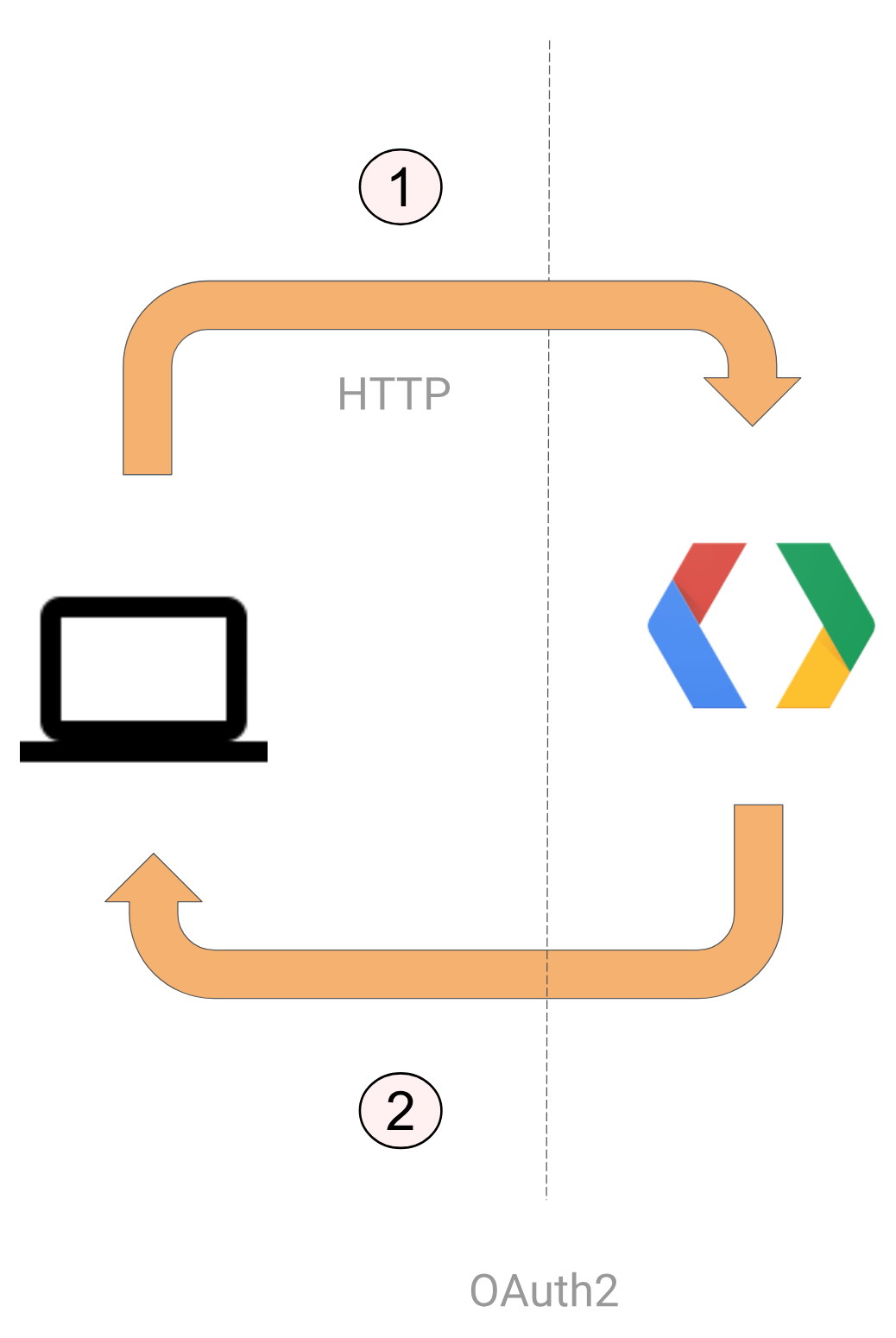 Core Python Programming: Creating Hangouts Chat bots with Python