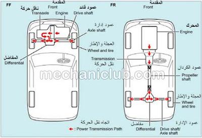 كتاب شرح الدفرنس وعمود الإدارة في السيارة PDF