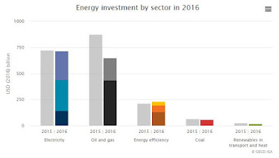 La inversió global en energia cau el 2016 per segon any consecutiu